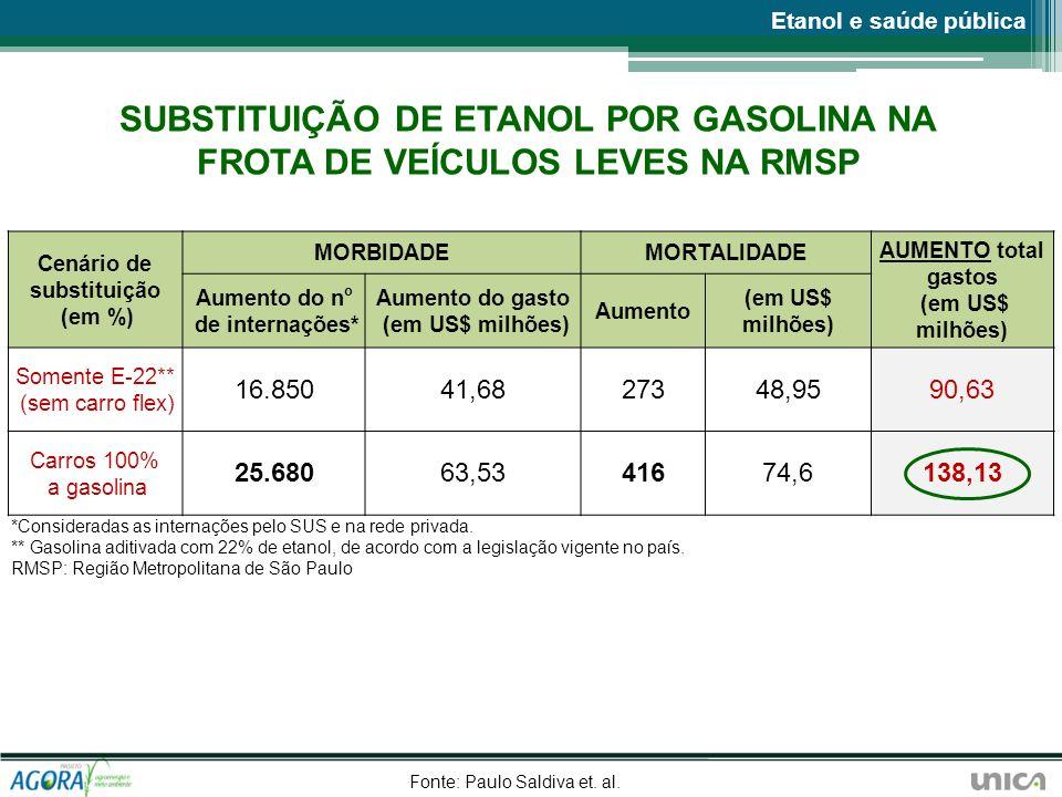 SUBSTITUIÇÃO DE ETANOL POR GASOLINA NA FROTA DE VEÍCULOS LEVES NA RMSP