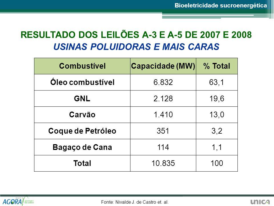 Fonte: Nivalde J. de Castro et. al.