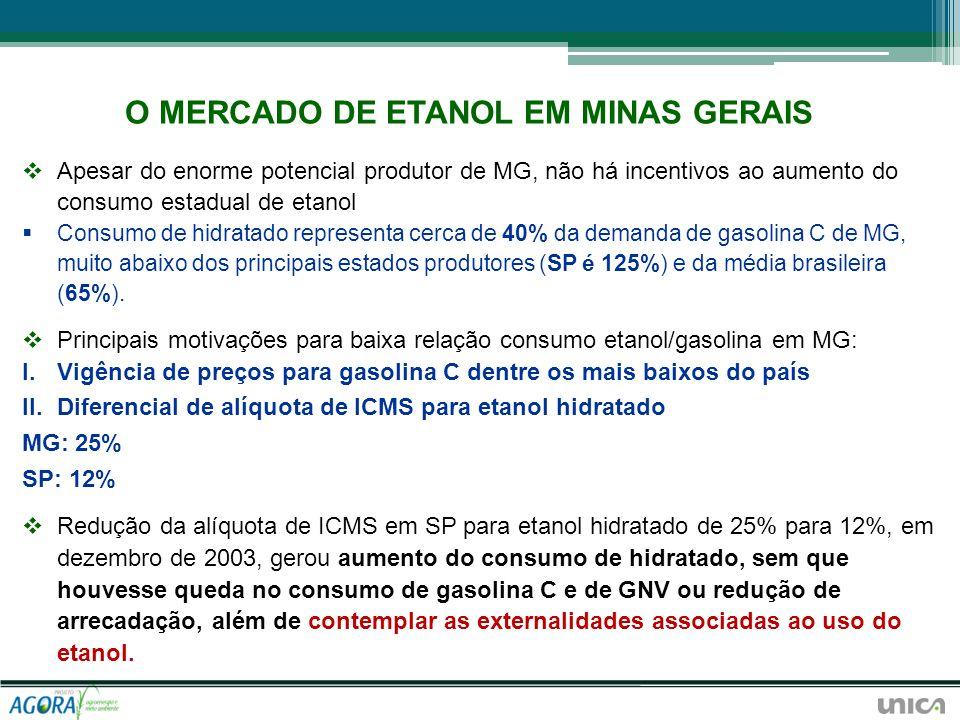 O MERCADO DE ETANOL EM MINAS GERAIS