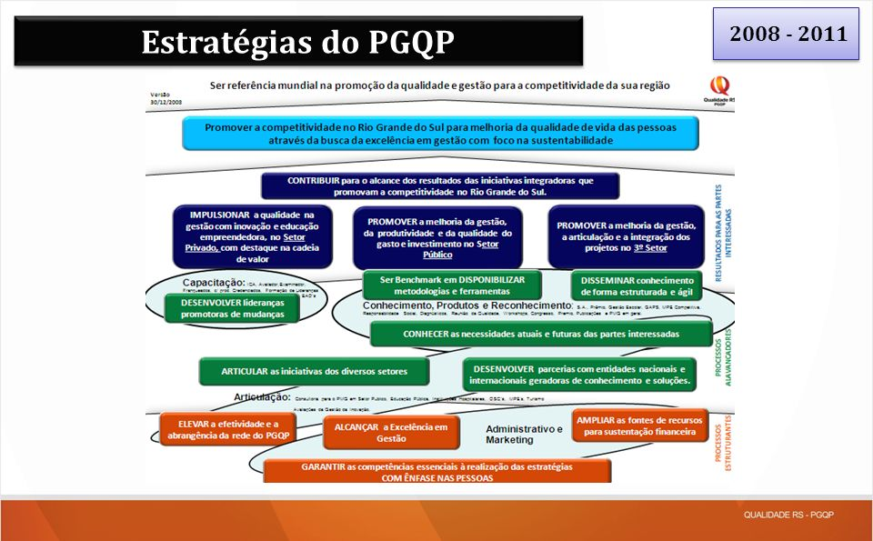 Estratégias do PGQP 2008 - 2011
