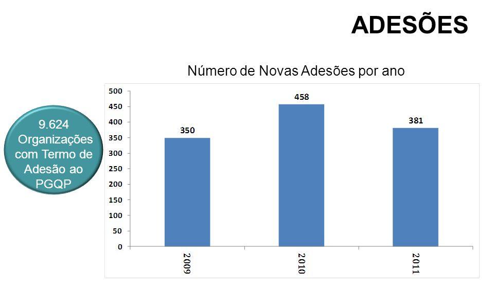 ADESÕES Número de Novas Adesões por ano 9.624