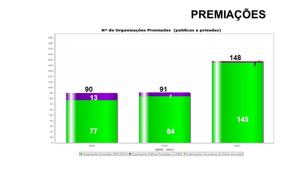 PREMIAÇÕES 77 13 84 7 145 2 1 148 90 91