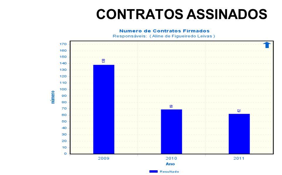 CONTRATOS ASSINADOS