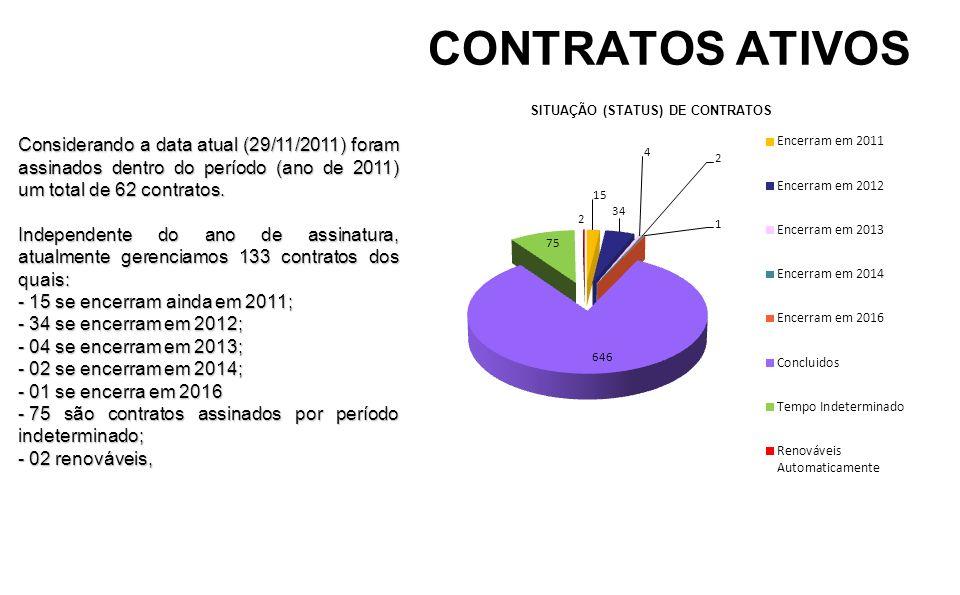 CONTRATOS ATIVOS Considerando a data atual (29/11/2011) foram assinados dentro do período (ano de 2011) um total de 62 contratos.