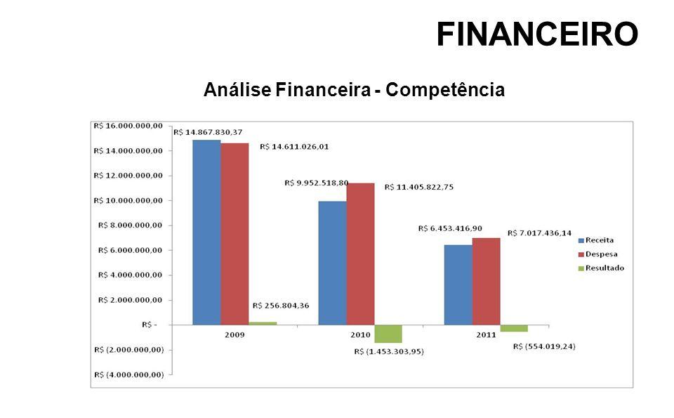 FINANCEIRO Análise Financeira - Competência