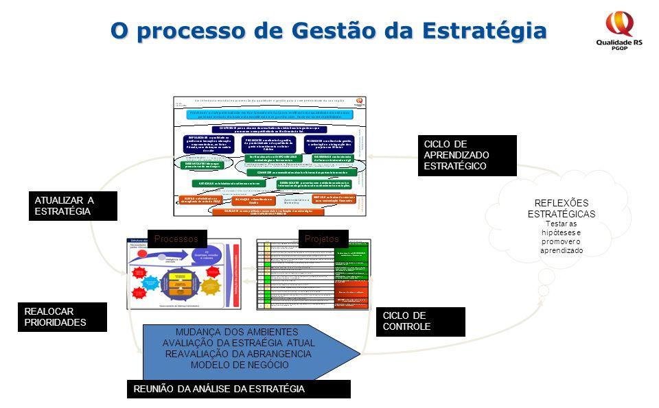 O processo de Gestão da Estratégia