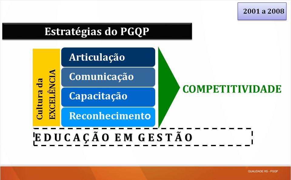 Estratégias do PGQP COMPETITIVIDADE E D U C A Ç Ã O E M G E S T Ã O