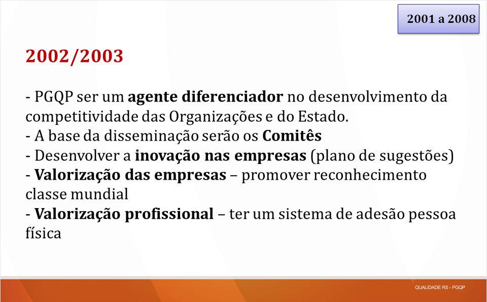 2001 a 2008 2002/2003. - PGQP ser um agente diferenciador no desenvolvimento da competitividade das Organizações e do Estado.