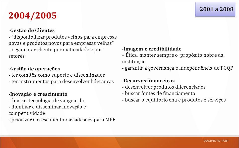 2001 a 2008 2004/2005. Gestão de Clientes. - disponibilizar produtos velhos para empresas novas e produtos novos para empresas velhas