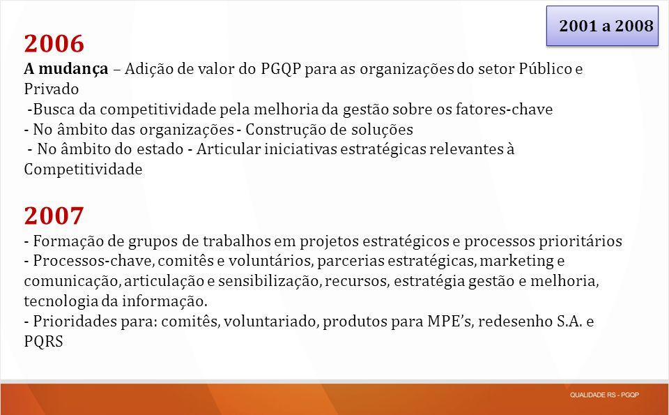 2001 a 2008 2006. A mudança – Adição de valor do PGQP para as organizações do setor Público e Privado.