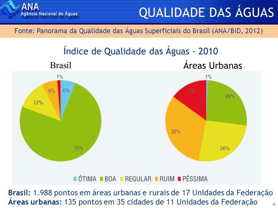 Índice de Qualidade das Águas - 2010