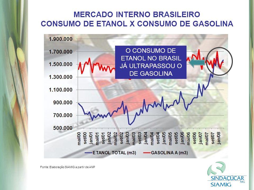 MERCADO INTERNO BRASILEIRO CONSUMO DE ETANOL X CONSUMO DE GASOLINA