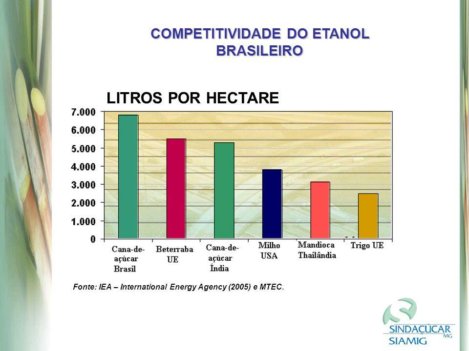 COMPETITIVIDADE DO ETANOL