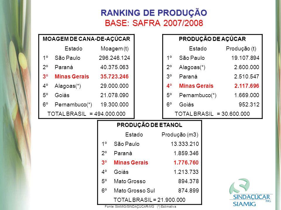 RANKING DE PRODUÇÃO BASE: SAFRA 2007/2008