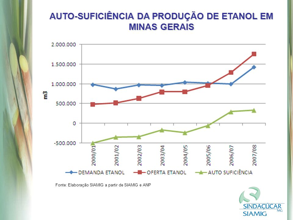 AUTO-SUFICIÊNCIA DA PRODUÇÃO DE ETANOL EM MINAS GERAIS