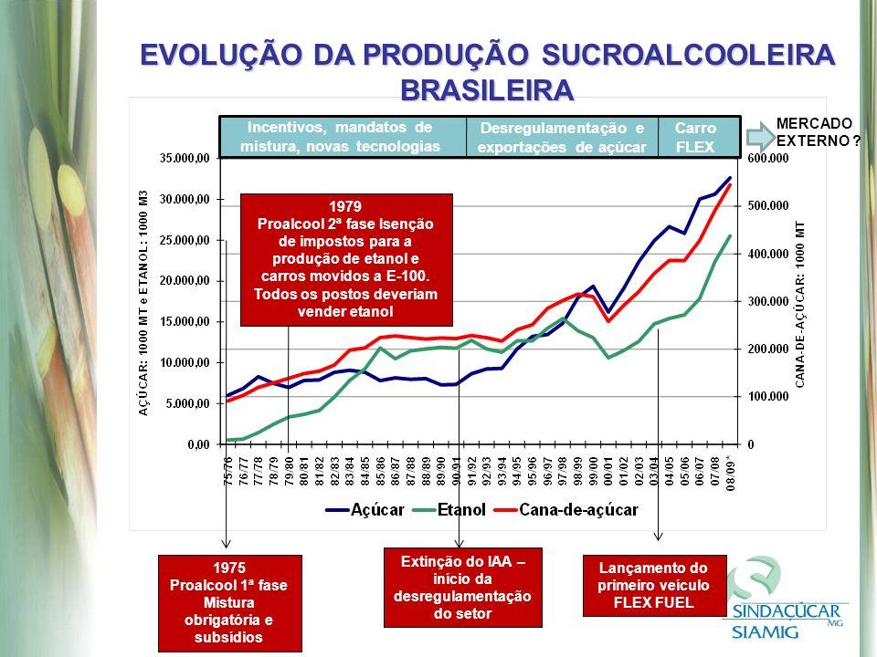 EVOLUÇÃO DA PRODUÇÃO SUCROALCOOLEIRA BRASILEIRA