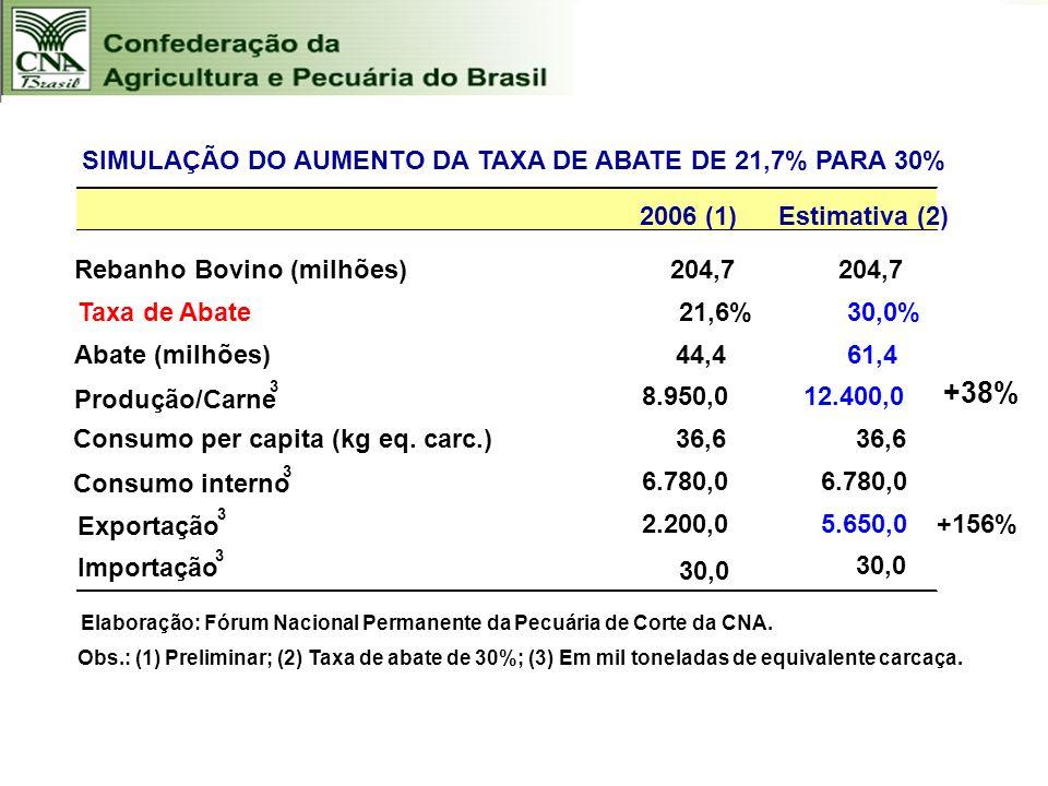 +38% 2006 (1) Estimativa (2) Rebanho Bovino (milhões) 204,7