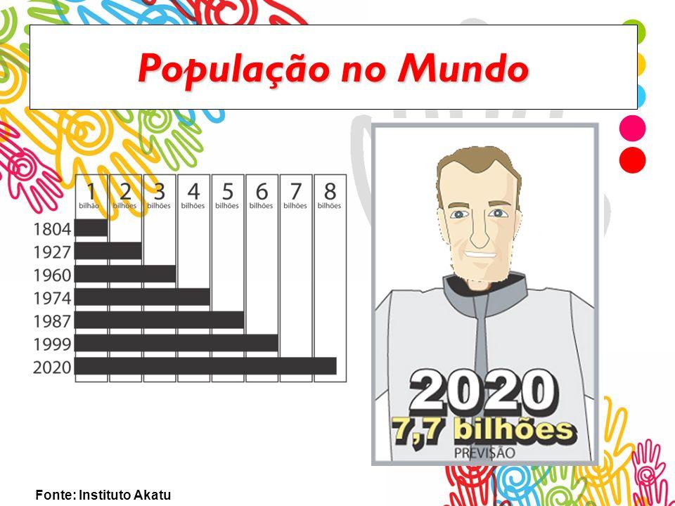 População no Mundo Fonte: Instituto Akatu