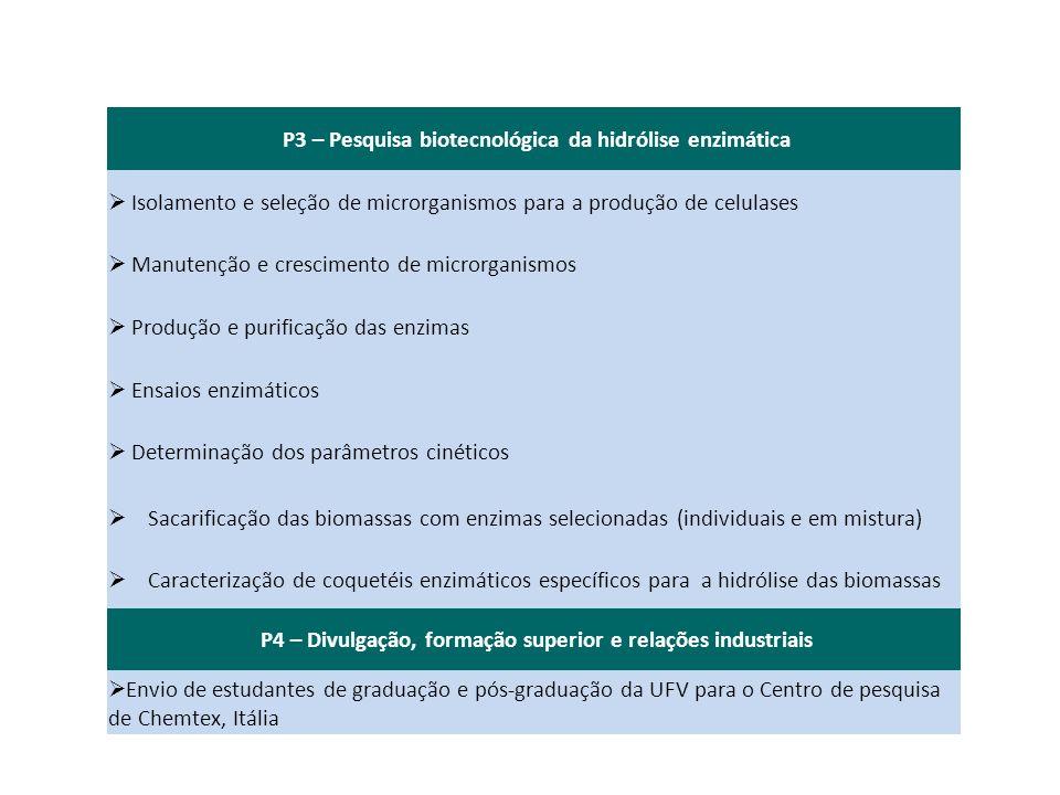P3 – Pesquisa biotecnológica da hidrólise enzimática