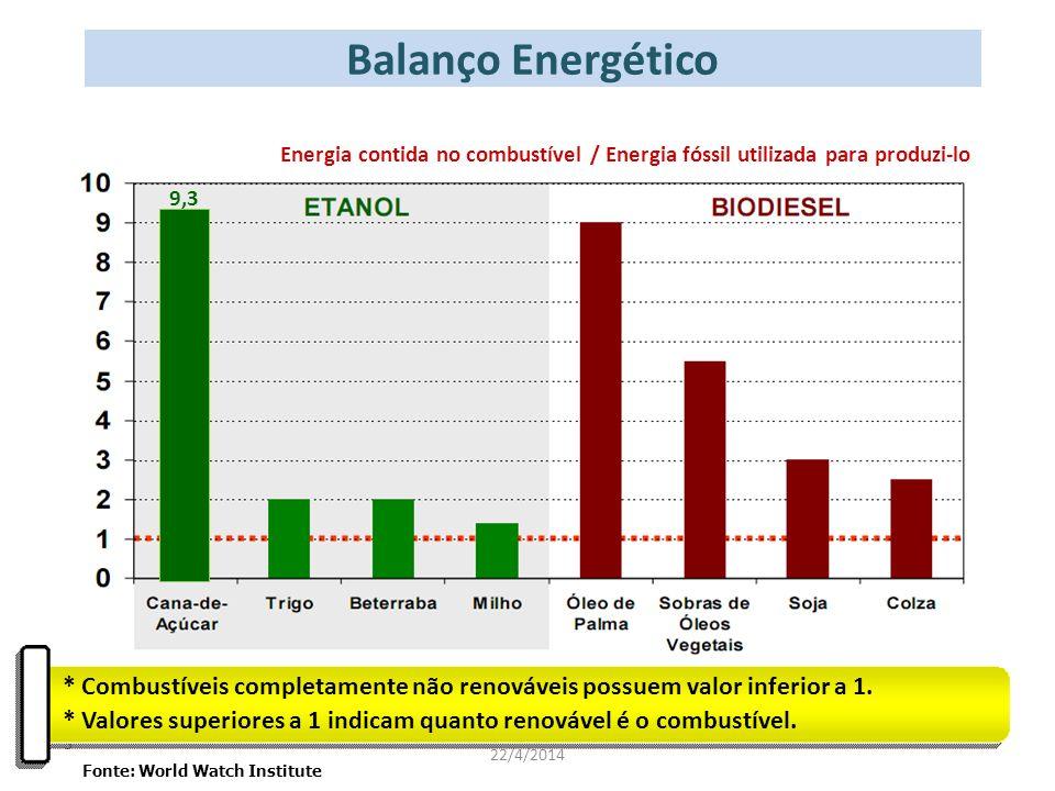 Balanço Energético Energia contida no combustível / Energia fóssil utilizada para produzi-lo. 9,3.