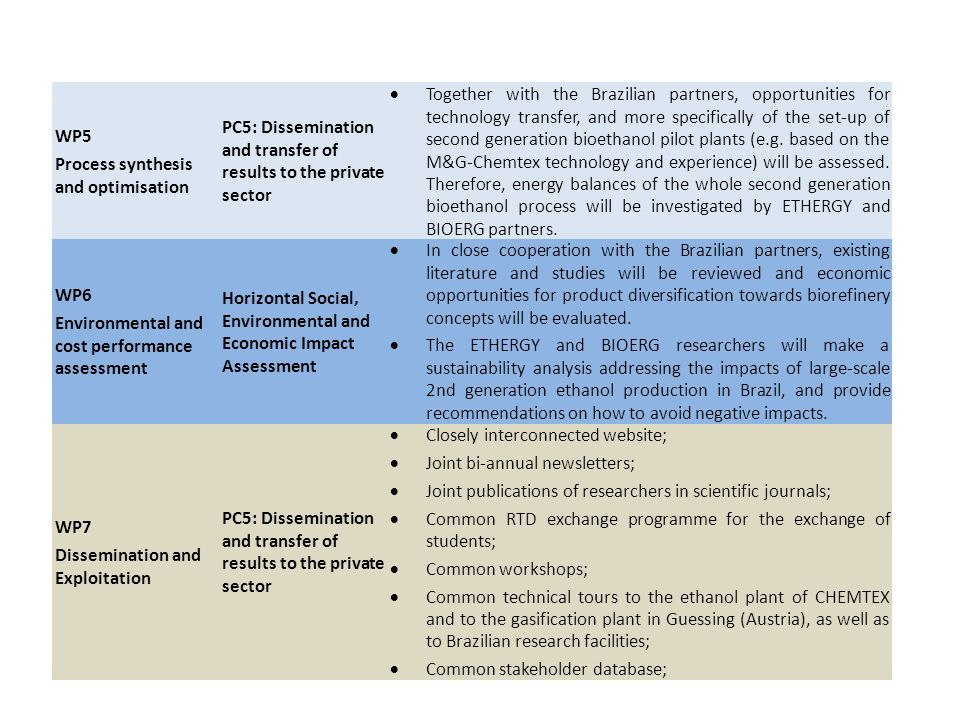 WP5Process synthesis and optimisation. PC5: Dissemination and transfer of results to the private sector.