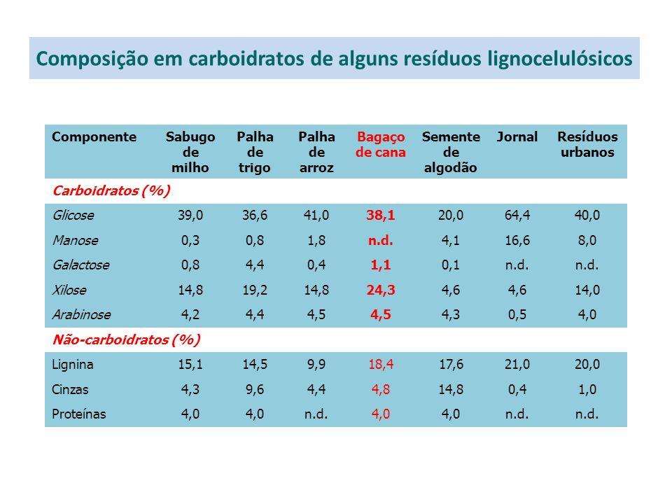 Composição em carboidratos de alguns resíduos lignocelulósicos