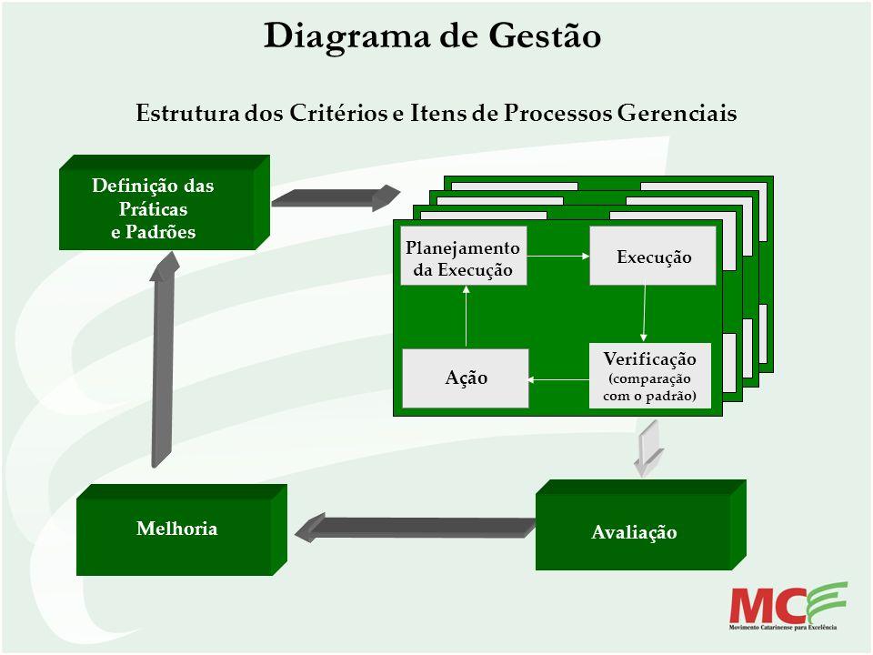 Diagrama de Gestão Estrutura dos Critérios e Itens de Processos Gerenciais. Definição das. Práticas.