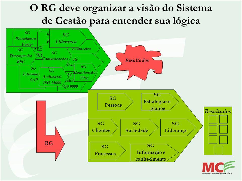 O RG deve organizar a visão do Sistema de Gestão para entender sua lógica