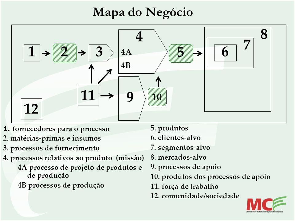 1 3 2 4 6 9 7 8 5 12 11 Mapa do Negócio 10 4A 4B 5. produtos