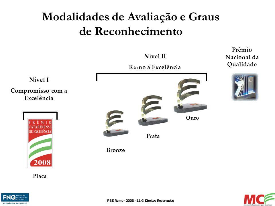 Modalidades de Avaliação e Graus de Reconhecimento
