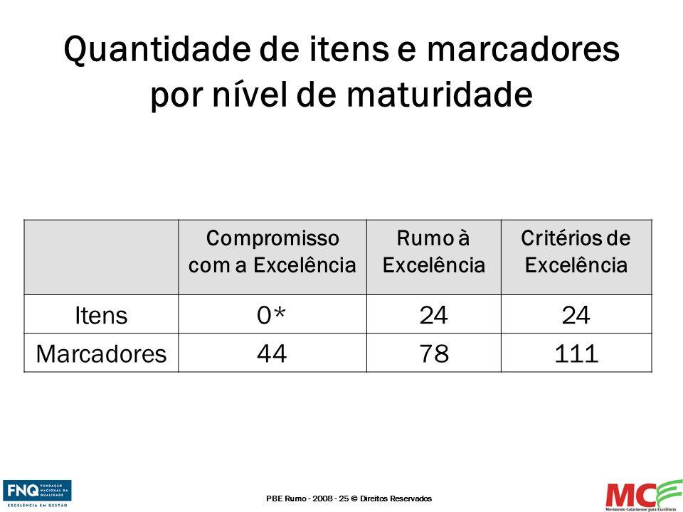 Quantidade de itens e marcadores por nível de maturidade