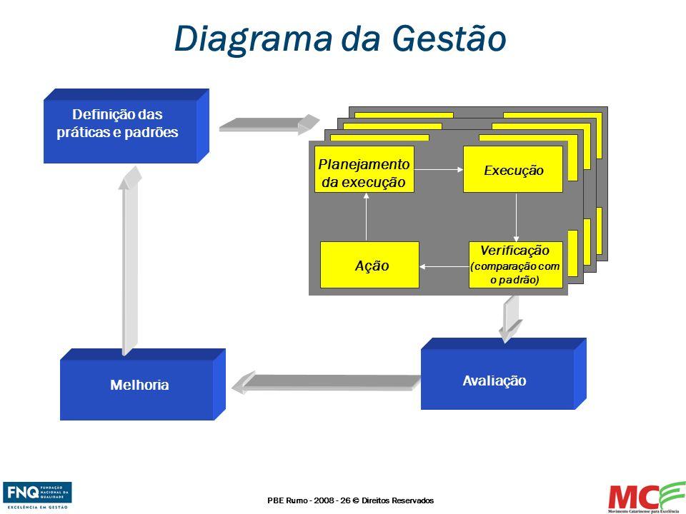 Planejamento da execução Verificação (comparação com o padrão)