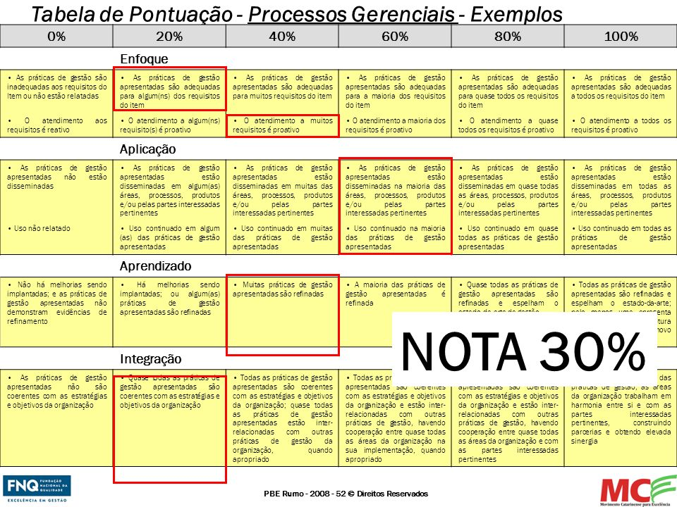 NOTA 30% Tabela de Pontuação - Processos Gerenciais - Exemplos 0% 20%