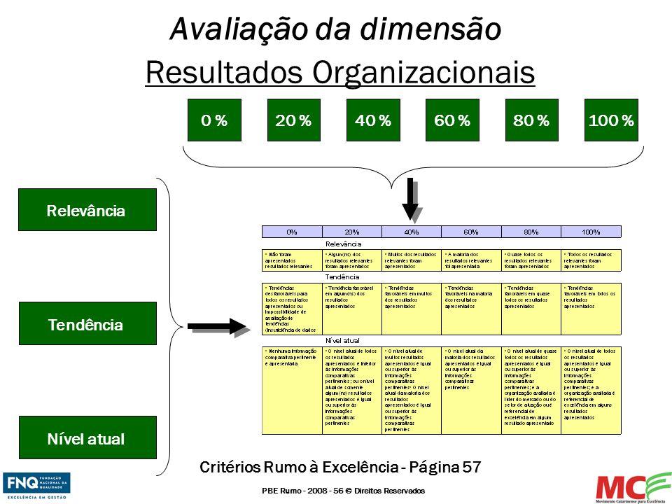 Avaliação da dimensão Resultados Organizacionais