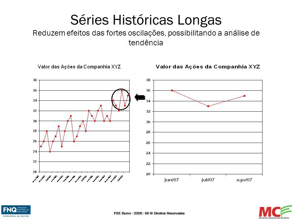 Séries Históricas Longas Reduzem efeitos das fortes oscilações, possibilitando a análise de tendência