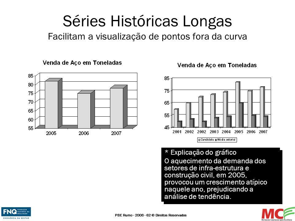 Séries Históricas Longas Facilitam a visualização de pontos fora da curva