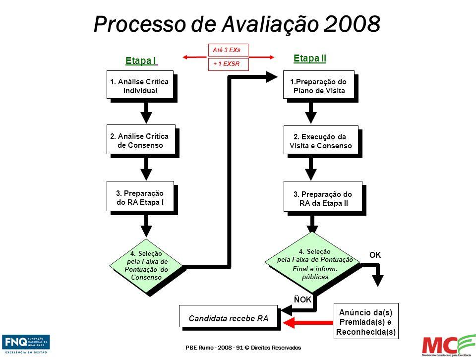 Processo de Avaliação 2008 Etapa II Etapa I OK ÑOK