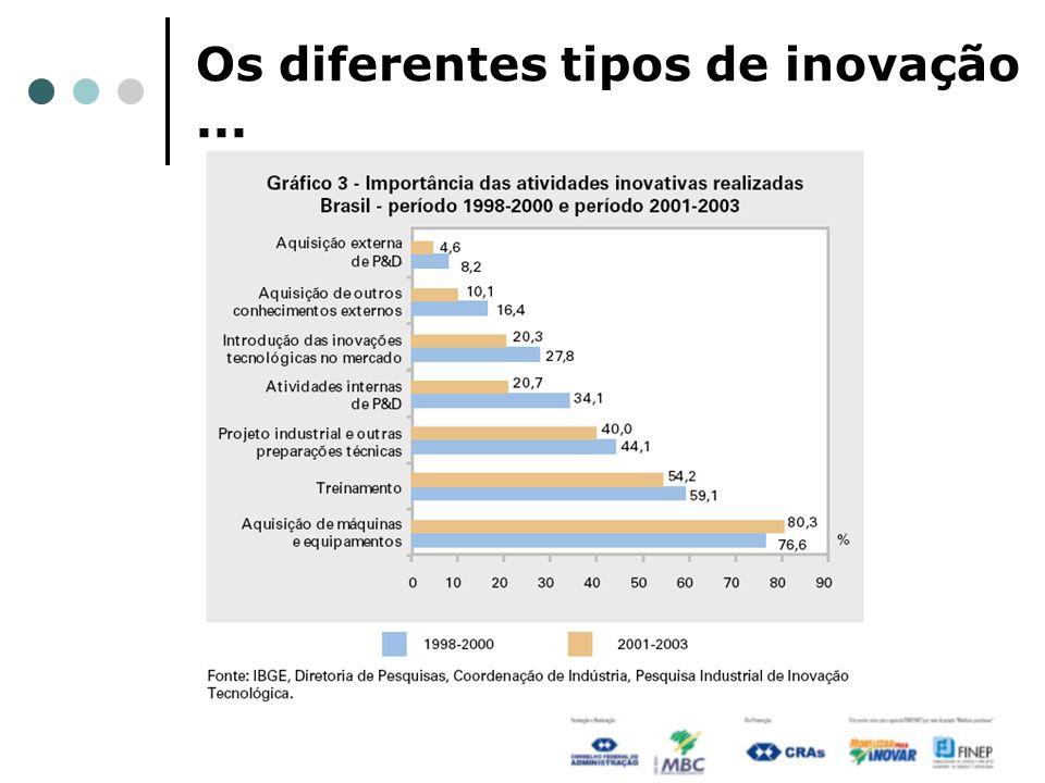 Os diferentes tipos de inovação ...