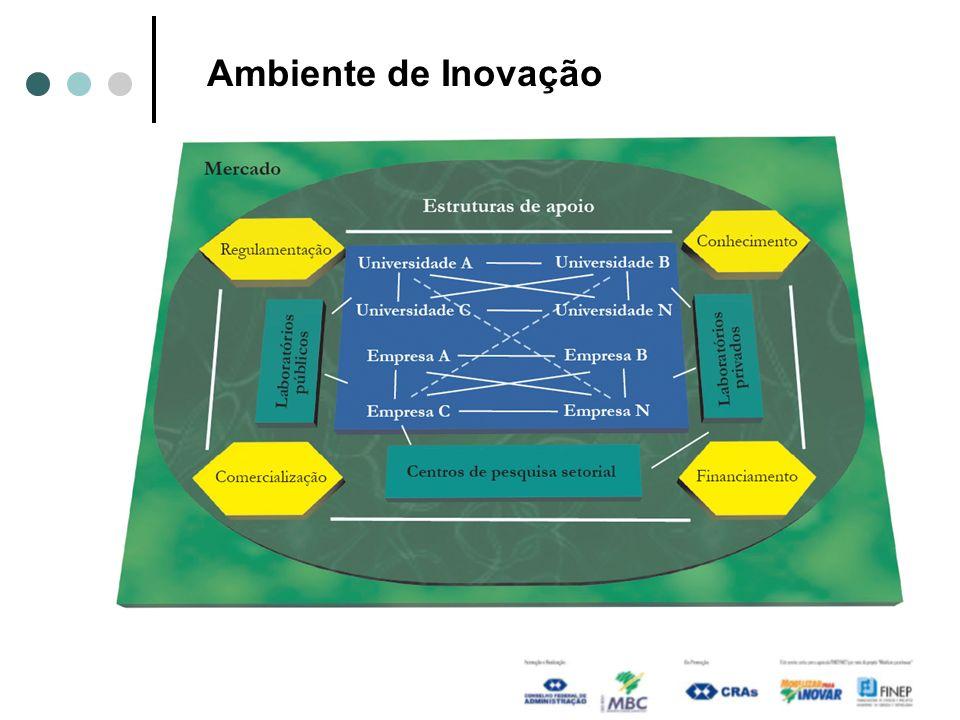 Ambiente de Inovação