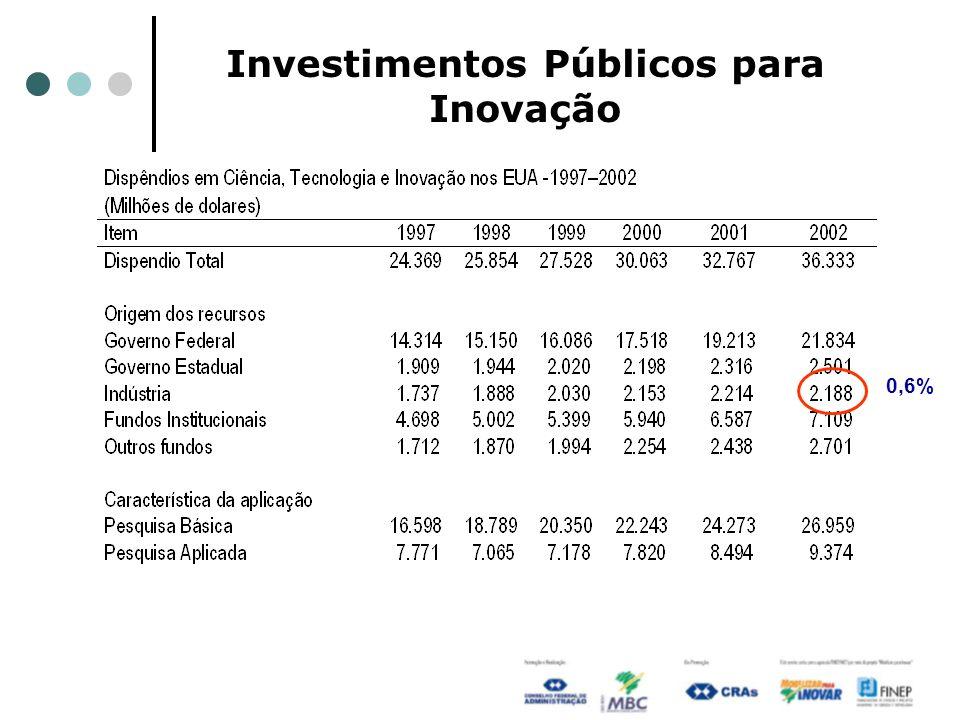 Investimentos Públicos para Inovação