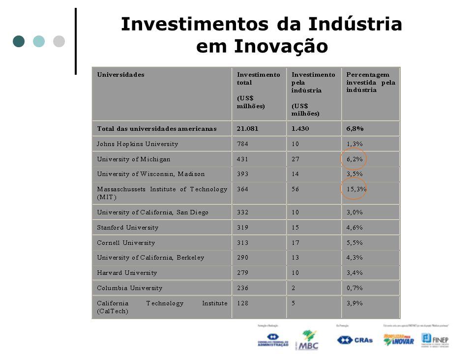 Investimentos da Indústria em Inovação
