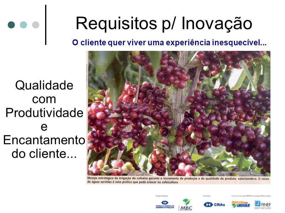 Requisitos p/ Inovação