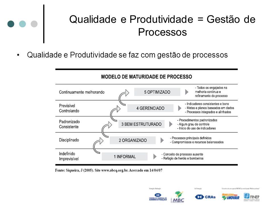 Qualidade e Produtividade = Gestão de Processos