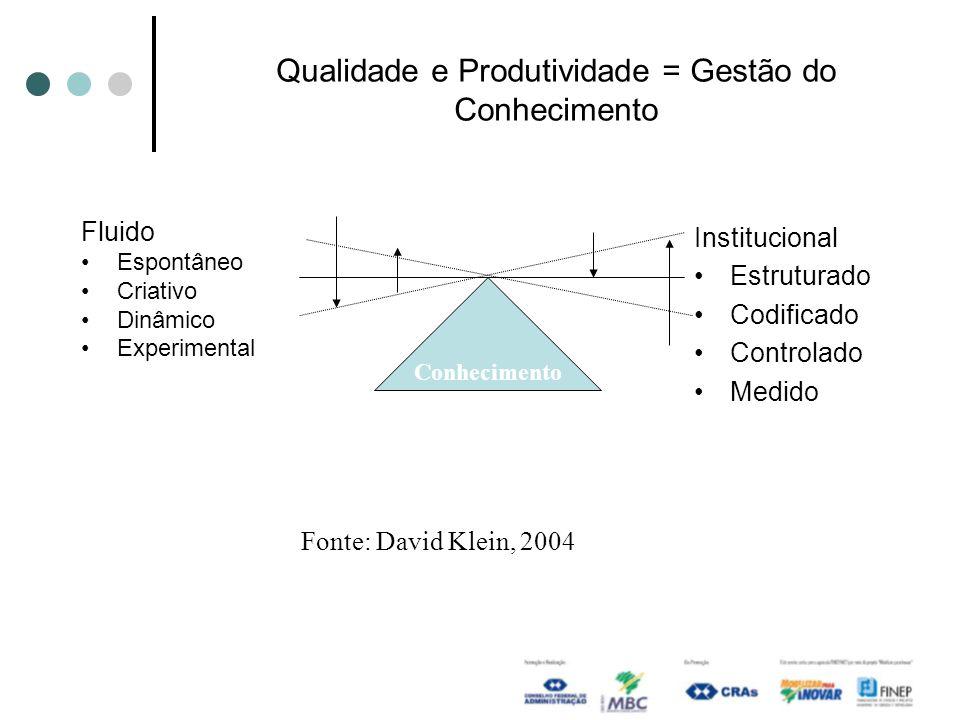 Qualidade e Produtividade = Gestão do Conhecimento