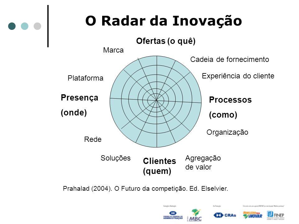 O Radar da Inovação Ofertas (o quê) Presença Processos (onde) (como)