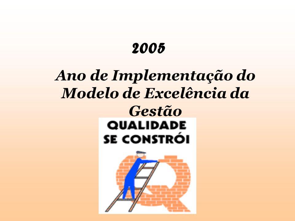 Ano de Implementação do Modelo de Excelência da Gestão