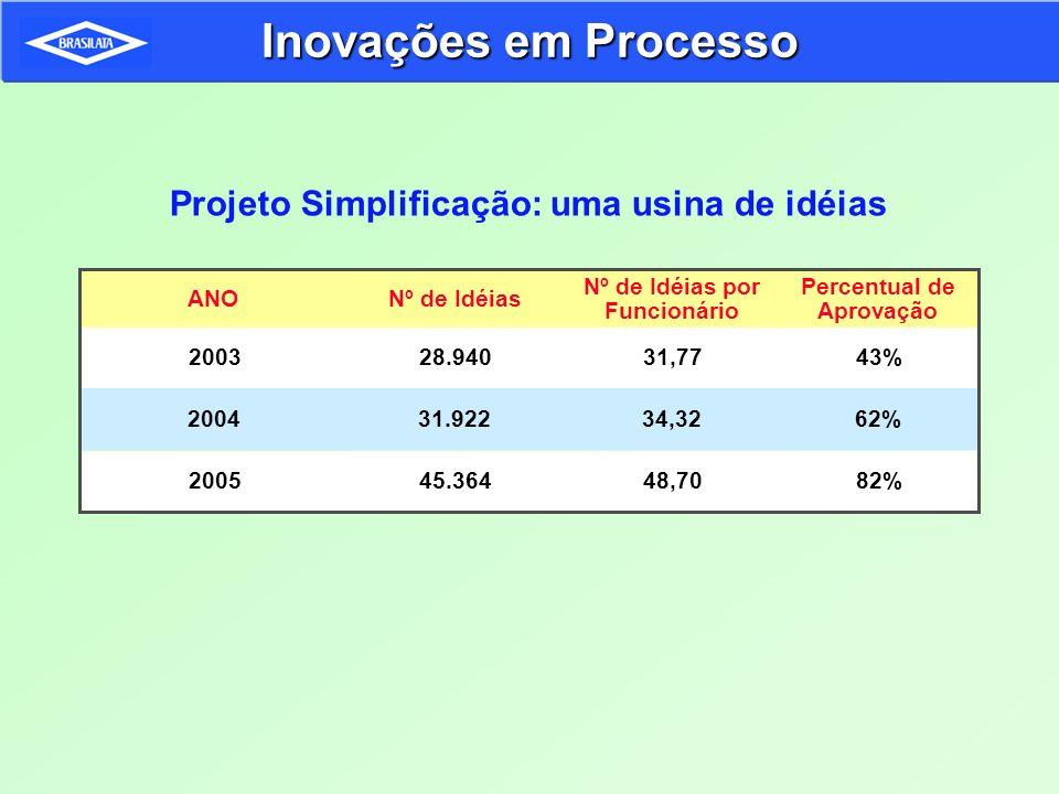 Nº de Idéias por Funcionário Percentual de Aprovação