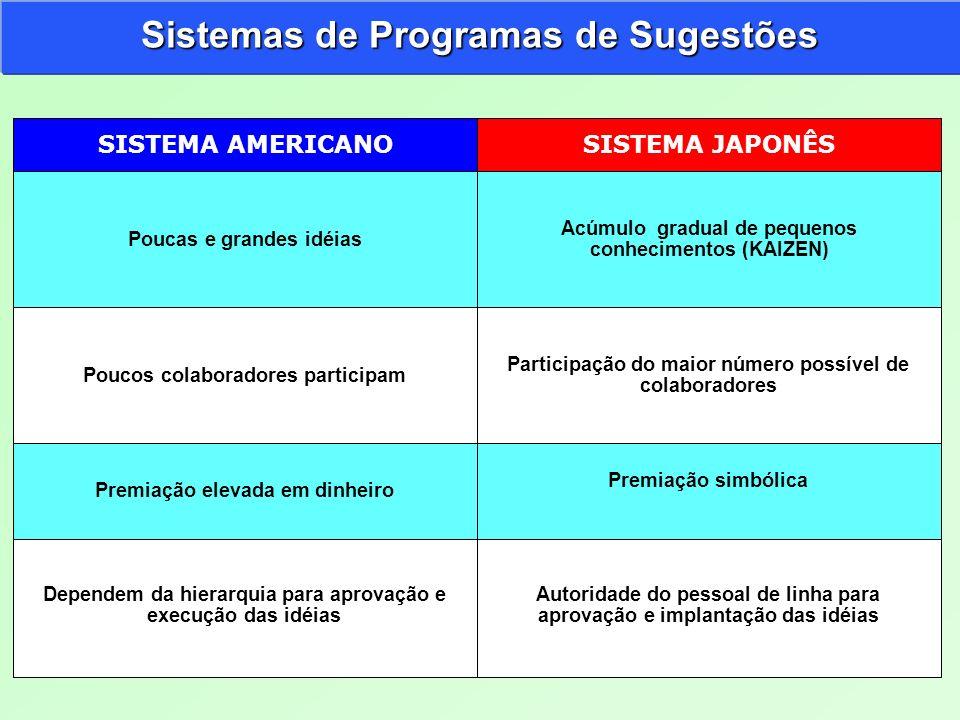 Sistemas de Programas de Sugestões