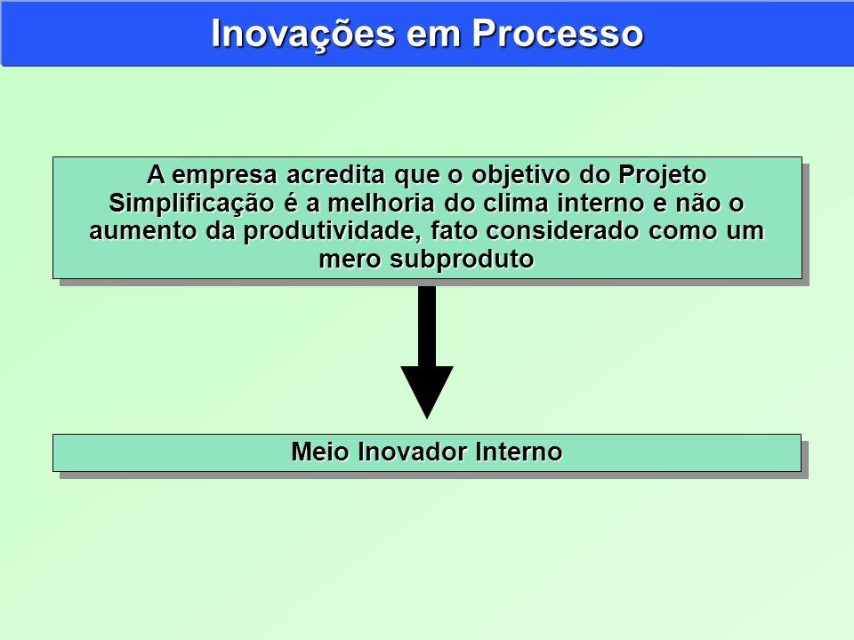 Inovações em Processo