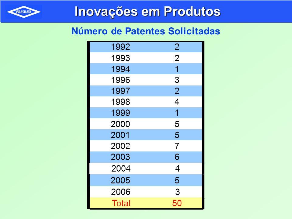 Número de Patentes Solicitadas